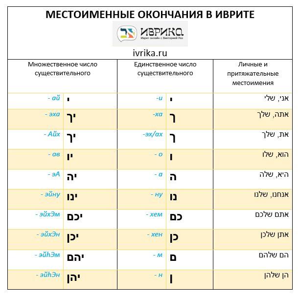 Таблица местоименных окончаний в иврите