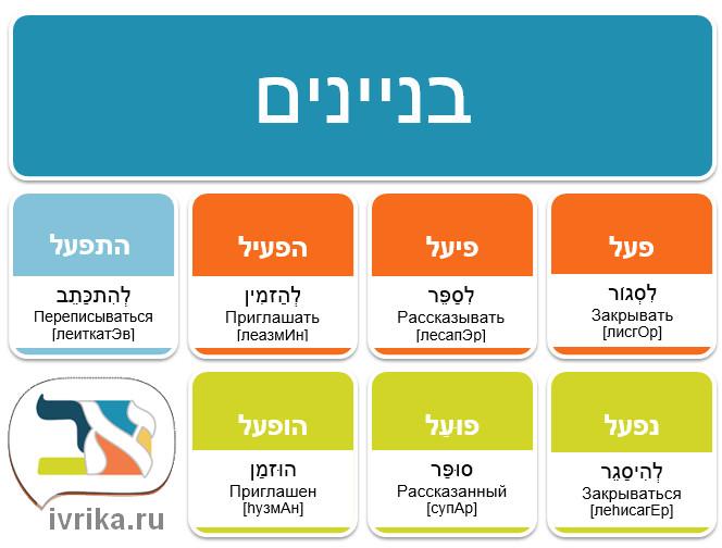 Глаголы иврита биньяны с примерами