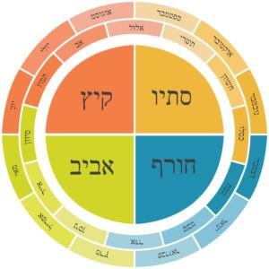 Месяцы года на иврите диаграмма